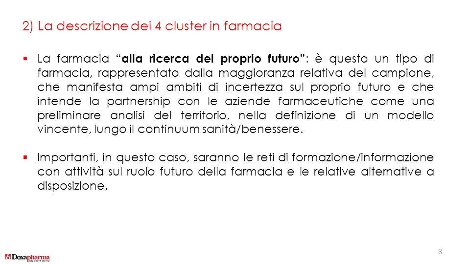 """2) La descrizione dei 4 cluster in farmacia  La farmacia """"alla ricerca del proprio futuro"""" : è questo un tipo di farmacia, rappresentato dalla maggio"""