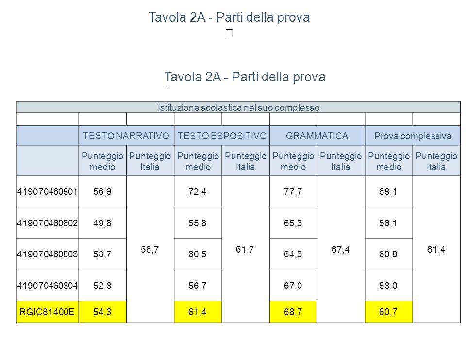 Tavola 2A - Parti della prova Istituzione scolastica nel suo complesso TESTO NARRATIVOTESTO ESPOSITIVOGRAMMATICAProva complessiva Punteggio medio Punteggio Italia Punteggio medio Punteggio Italia Punteggio medio Punteggio Italia Punteggio medio Punteggio Italia 41907046080156,9 56,7 72,4 61,7 77,7 67,4 68,1 61,4 41907046080249,855,865,356,1 41907046080358,760,564,360,8 41907046080452,856,767,058,0 RGIC81400E54,361,468,760,7 Tavola 2A - Parti della prova