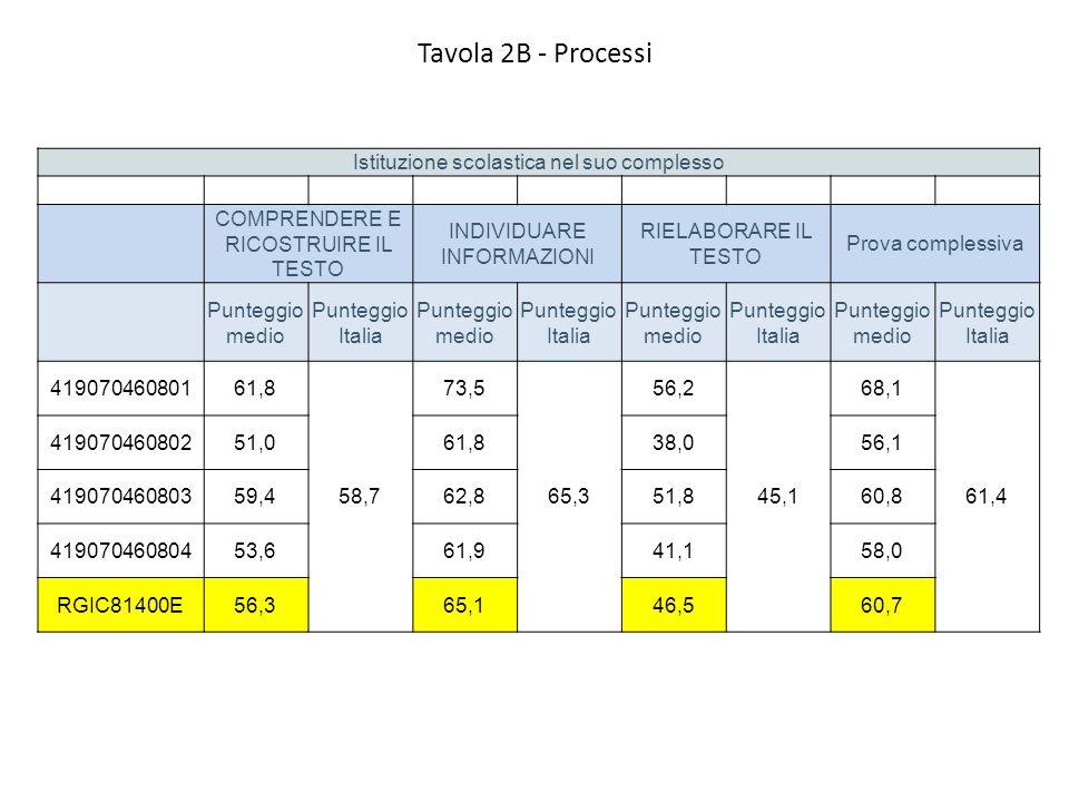 Tavola 2B - Processi Istituzione scolastica nel suo complesso COMPRENDERE E RICOSTRUIRE IL TESTO INDIVIDUARE INFORMAZIONI RIELABORARE IL TESTO Prova complessiva Punteggio medio Punteggio Italia Punteggio medio Punteggio Italia Punteggio medio Punteggio Italia Punteggio medio Punteggio Italia 41907046080161,8 58,7 73,5 65,3 56,2 45,1 68,1 61,4 41907046080251,061,838,056,1 41907046080359,462,851,860,8 41907046080453,661,941,158,0 RGIC81400E56,365,146,560,7