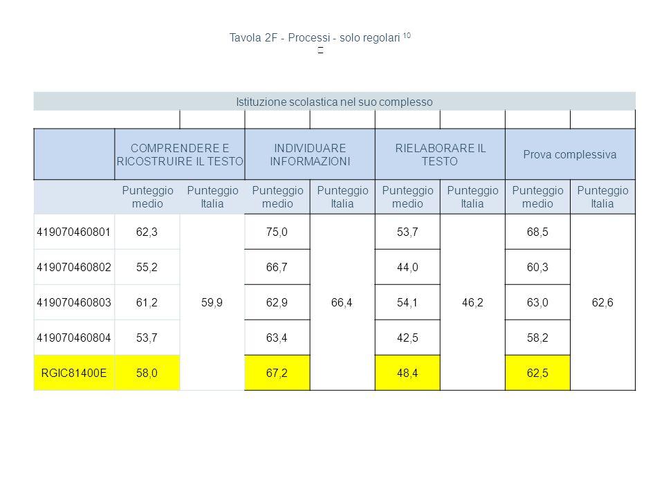 Tavola 2F - Processi - solo regolari 10 Istituzione scolastica nel suo complesso COMPRENDERE E RICOSTRUIRE IL TESTO INDIVIDUARE INFORMAZIONI RIELABORARE IL TESTO Prova complessiva Punteggio medio Punteggio Italia Punteggio medio Punteggio Italia Punteggio medio Punteggio Italia Punteggio medio Punteggio Italia 41907046080162,3 59,9 75,0 66,4 53,7 46,2 68,5 62,6 41907046080255,266,744,060,3 41907046080361,262,954,163,0 41907046080453,763,442,558,2 RGIC81400E58,067,248,462,5