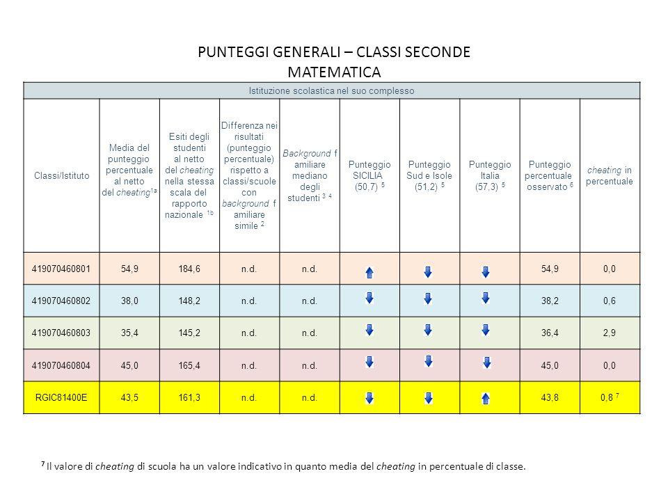 PUNTEGGI GENERALI – CLASSI SECONDE MATEMATICA 7 Il valore di cheating di scuola ha un valore indicativo in quanto media del cheating in percentuale di classe.