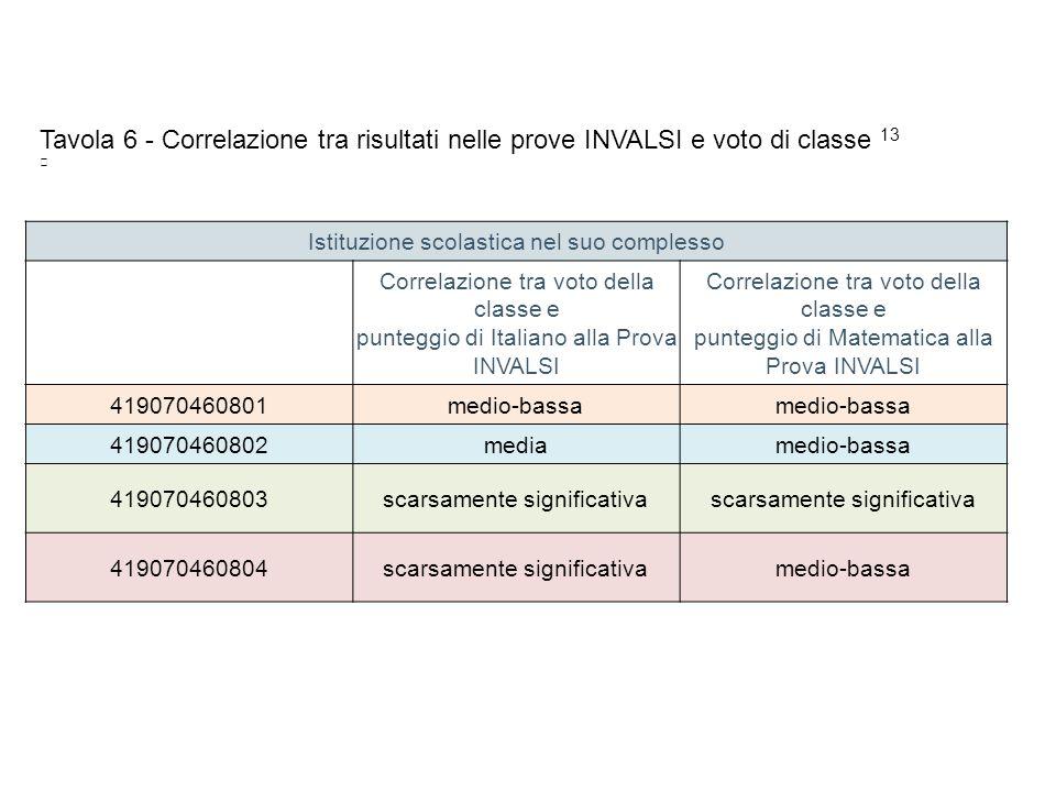Istituzione scolastica nel suo complesso Correlazione tra voto della classe e punteggio di Italiano alla Prova INVALSI Correlazione tra voto della classe e punteggio di Matematica alla Prova INVALSI 419070460801medio-bassa 419070460802mediamedio-bassa 419070460803scarsamente significativa 419070460804scarsamente significativamedio-bassa Tavola 6 - Correlazione tra risultati nelle prove INVALSI e voto di classe 13