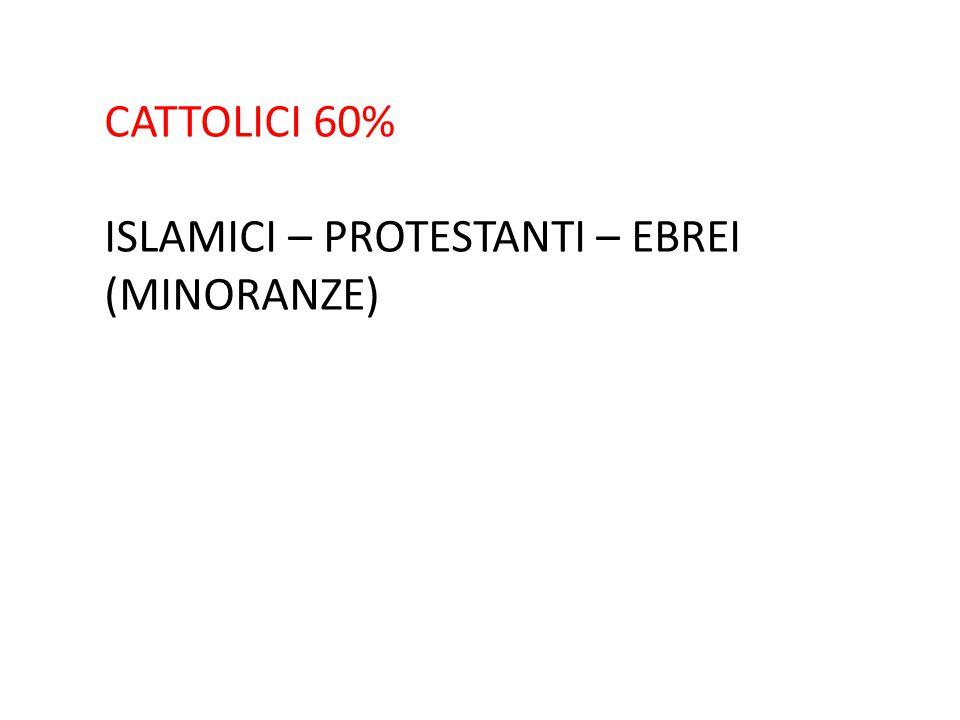 CATTOLICI 60% ISLAMICI – PROTESTANTI – EBREI (MINORANZE)