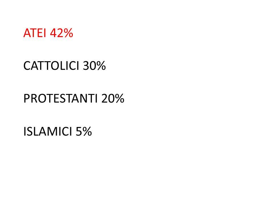 ATEI 42% CATTOLICI 30% PROTESTANTI 20% ISLAMICI 5%