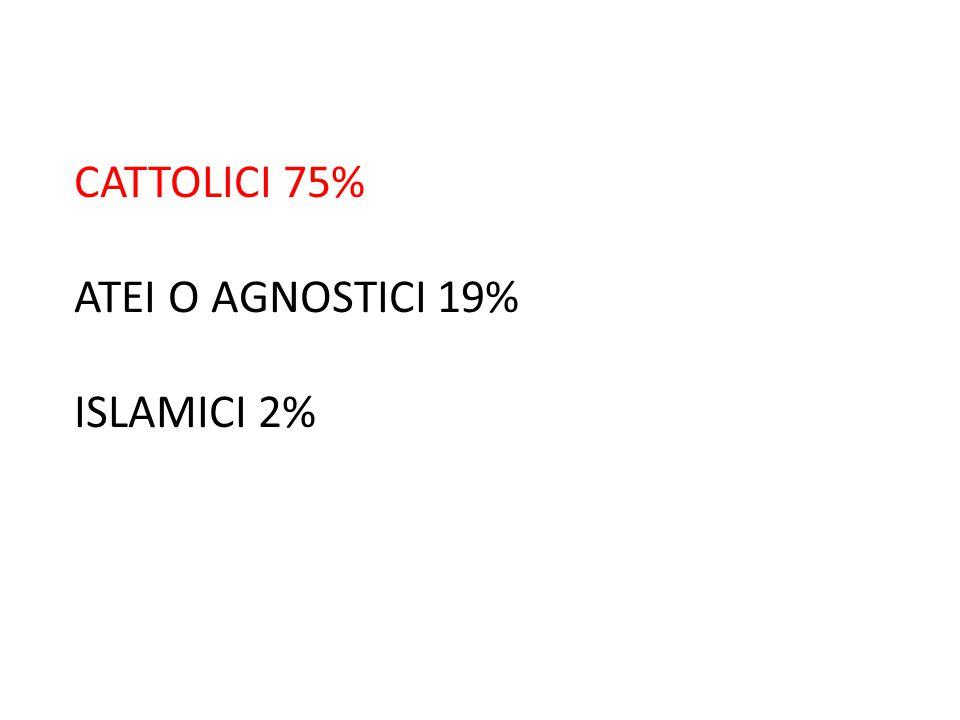 CATTOLICI 75% ATEI O AGNOSTICI 19% ISLAMICI 2%