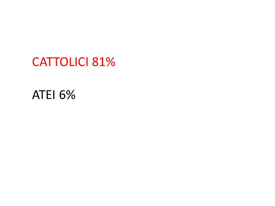 CATTOLICI 81% ATEI 6%