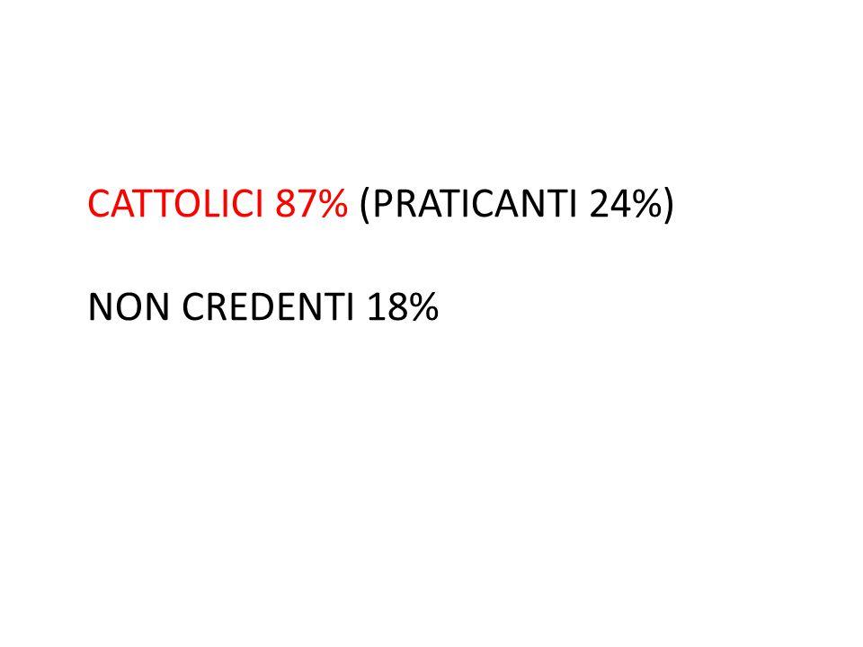CATTOLICI 87% (PRATICANTI 24%) NON CREDENTI 18%