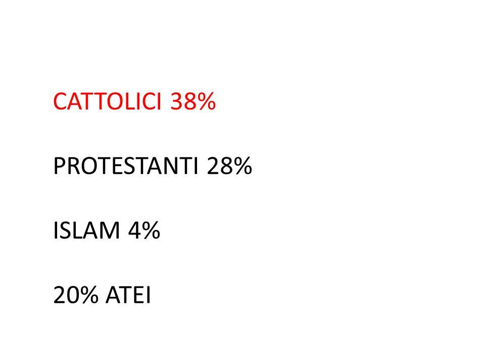 CATTOLICI 38% PROTESTANTI 28% ISLAM 4% 20% ATEI
