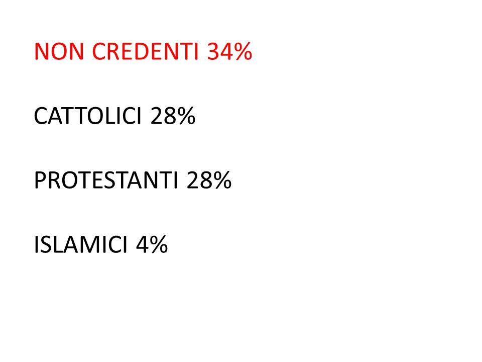 NON CREDENTI 34% CATTOLICI 28% PROTESTANTI 28% ISLAMICI 4%