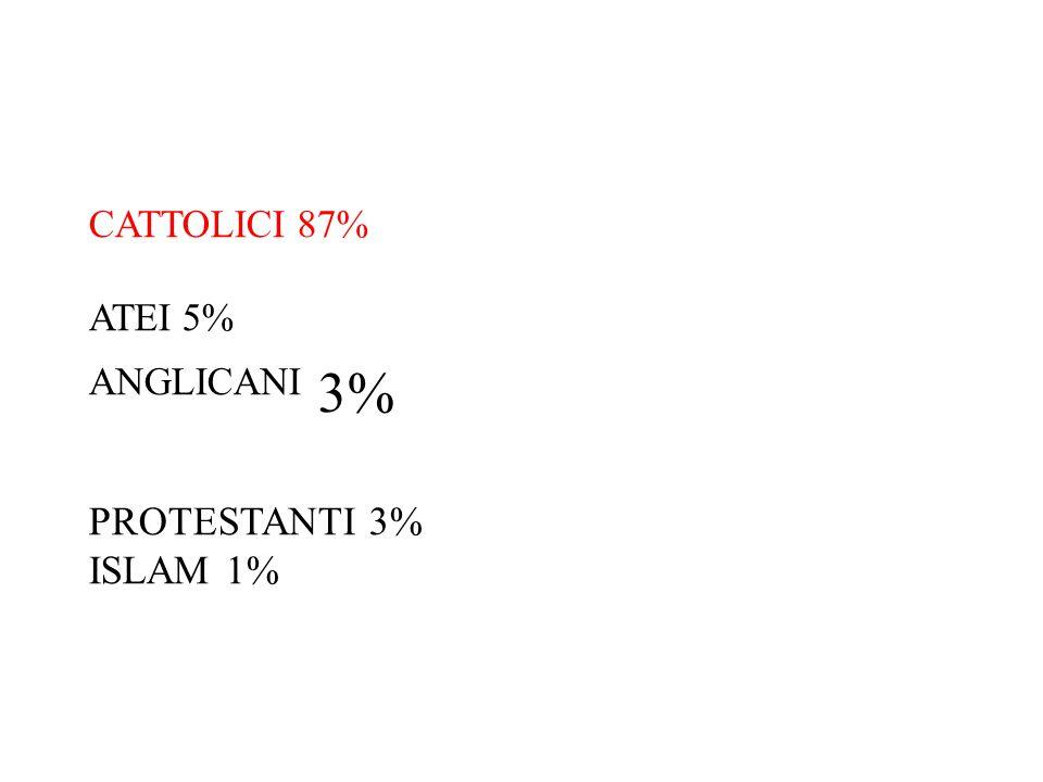 CATTOLICI 87% ATEI 5% ANGLICANI 3% PROTESTANTI 3% ISLAM 1%