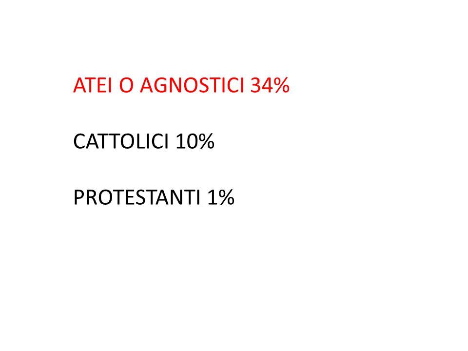 ATEI O AGNOSTICI 34% CATTOLICI 10% PROTESTANTI 1%