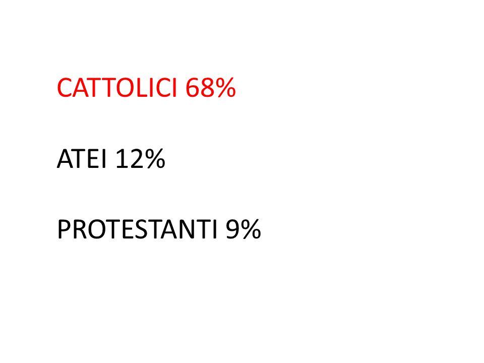 CATTOLICI 68% ATEI 12% PROTESTANTI 9%