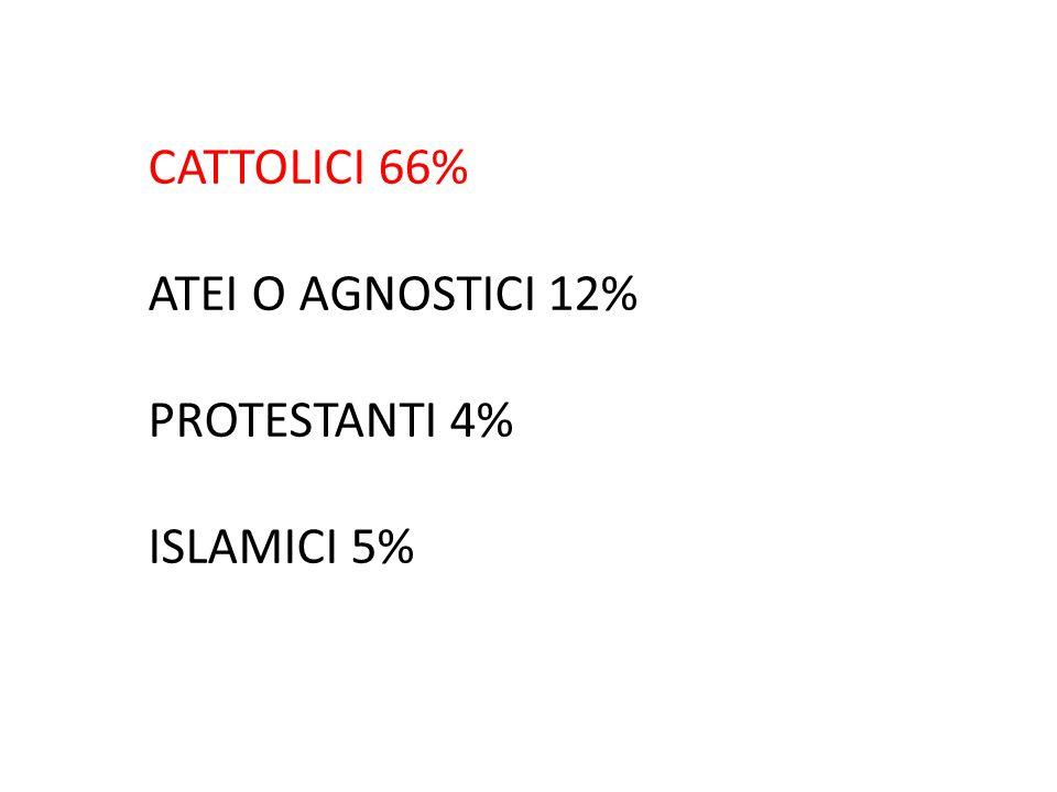 CATTOLICI 66% ATEI O AGNOSTICI 12% PROTESTANTI 4% ISLAMICI 5%
