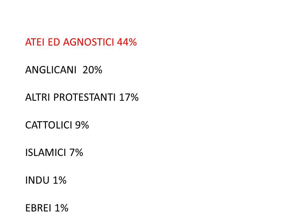 ATEI ED AGNOSTICI 44% ANGLICANI 20% ALTRI PROTESTANTI 17% CATTOLICI 9% ISLAMICI 7% INDU 1% EBREI 1%