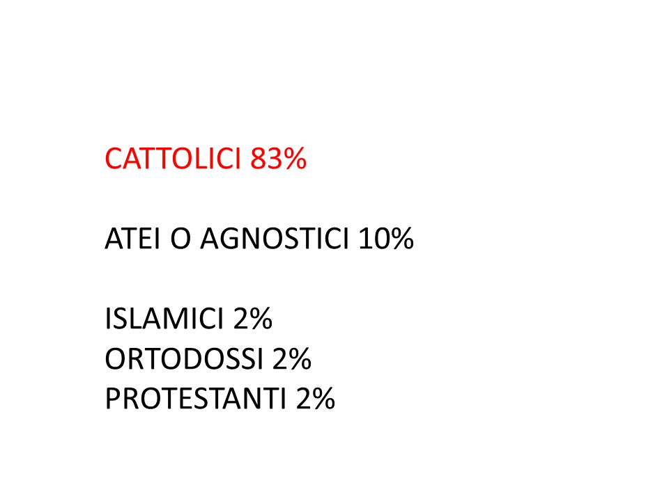 CATTOLICI 83% ATEI O AGNOSTICI 10% ISLAMICI 2% ORTODOSSI 2% PROTESTANTI 2%