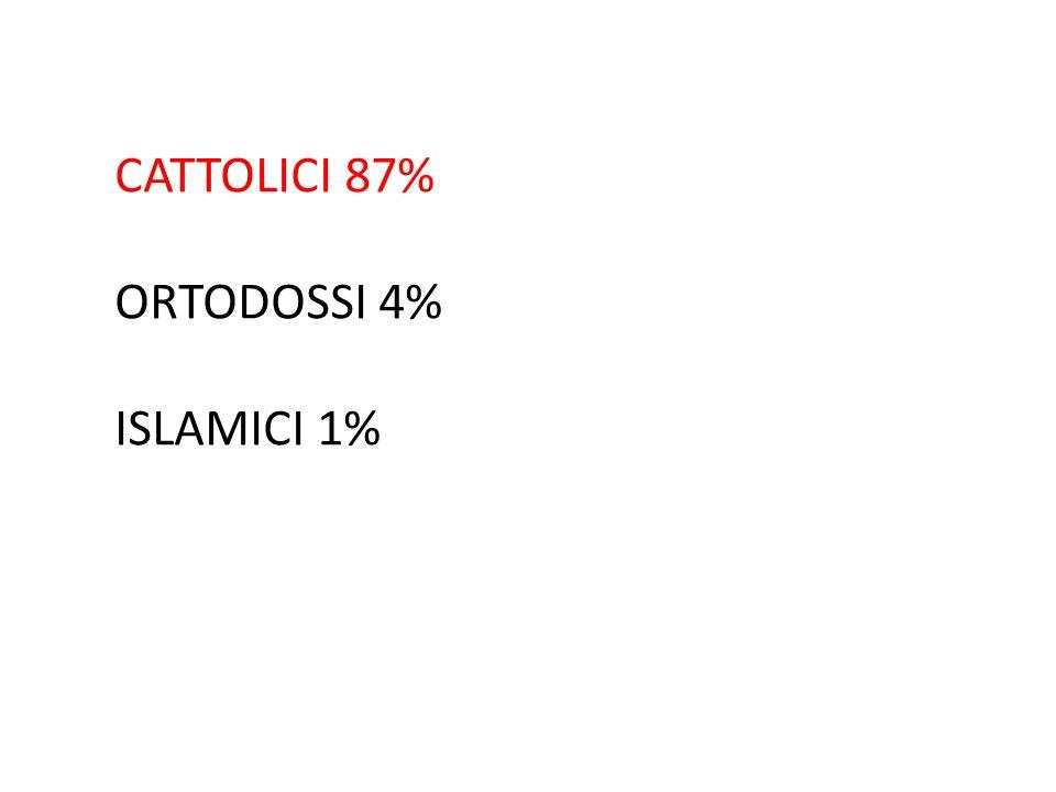CATTOLICI 87% ORTODOSSI 4% ISLAMICI 1%