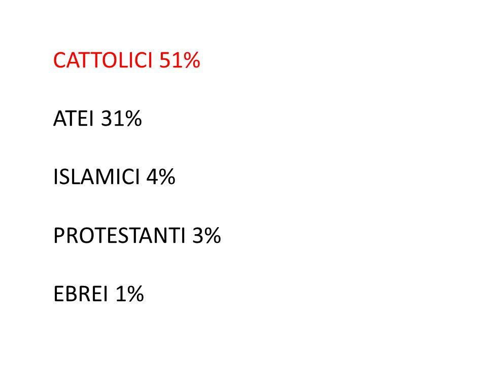 CATTOLICI 51% ATEI 31% ISLAMICI 4% PROTESTANTI 3% EBREI 1%