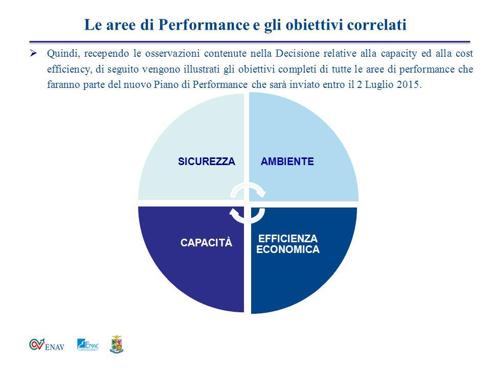 Le aree di Performance e gli obiettivi correlati SICUREZZAAMBIENTE EFFICIENZA ECONOMICA CAPACITÀ  Quindi, recependo le osservazioni contenute nella D