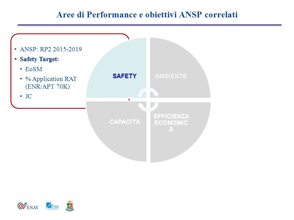 Aree di Performance e obiettivi ANSP correlati ANSP: RP2 2015-2019 Safety TargetSafety Target: EoSM % Application RAT (ENR/APT 70K) JC SAFETYAMBIENTE EFFICIENZA ECONOMIC A CAPACITÀ