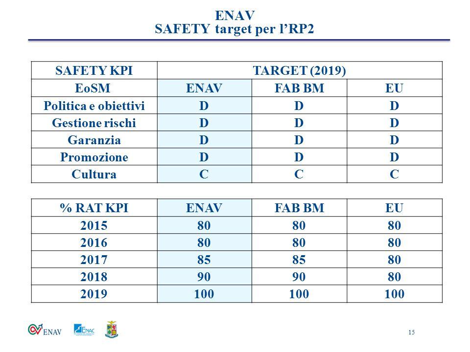 15 SAFETY KPITARGET (2019) EoSM ENAVFAB BMEU Politica e obiettiviDDD Gestione rischiDDD GaranziaDDD PromozioneDDD CulturaCCC % RAT KPIENAVFAB BMEU 201
