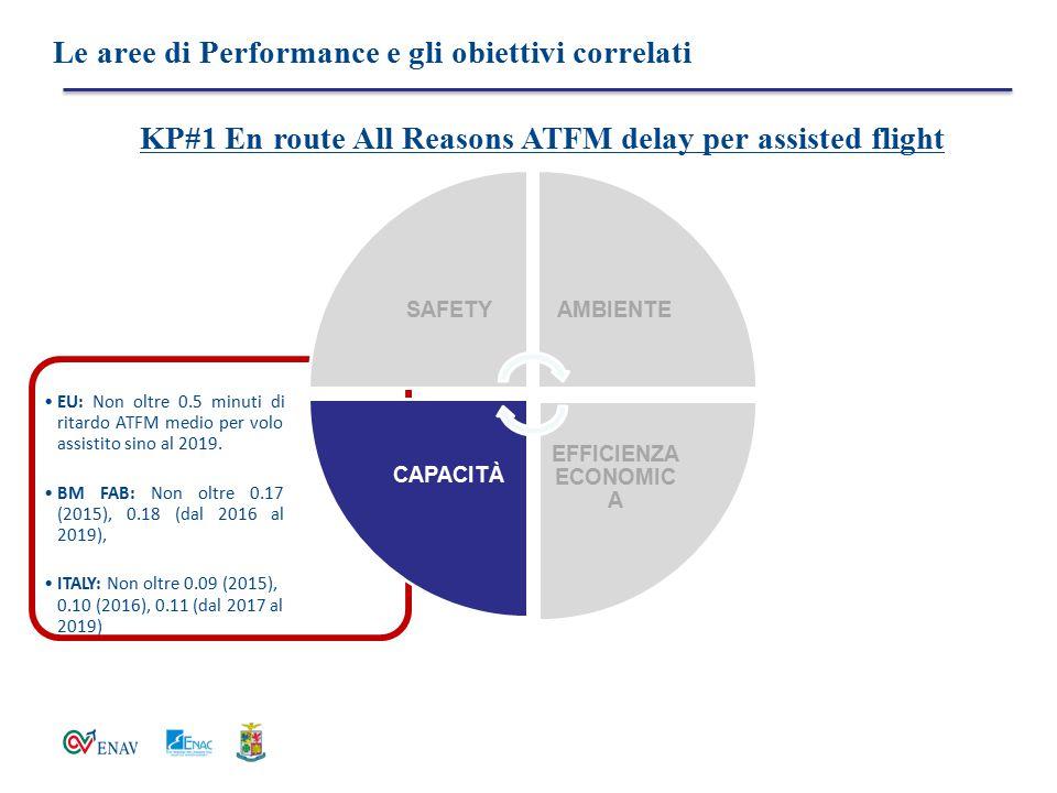 Le aree di Performance e gli obiettivi correlati EU: Non oltre 0.5 minuti di ritardo ATFM medio per volo assistito sino al 2019. BM FAB: Non oltre 0.1