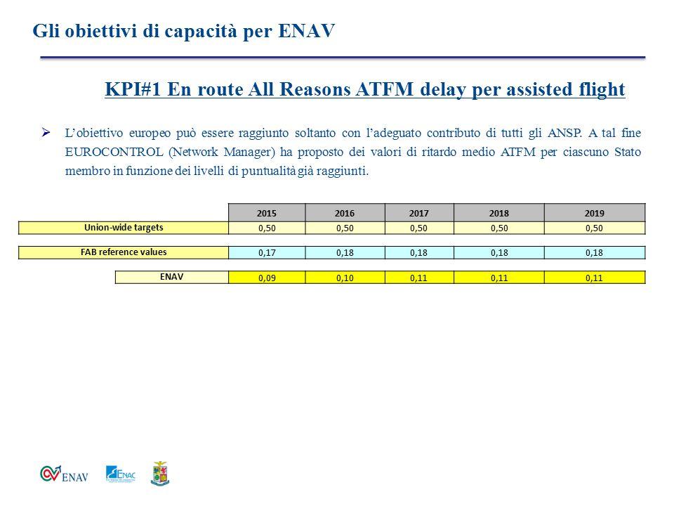 Gli obiettivi di capacità per ENAV  L'obiettivo europeo può essere raggiunto soltanto con l'adeguato contributo di tutti gli ANSP. A tal fine EUROCON