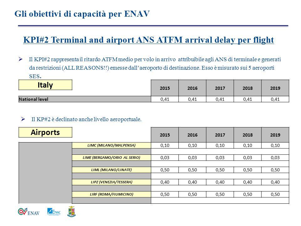Gli obiettivi di capacità per ENAV  Il KPI#2 rappresenta il ritardo ATFM medio per volo in arrivo attribuibile agli ANS di terminale e generati da re