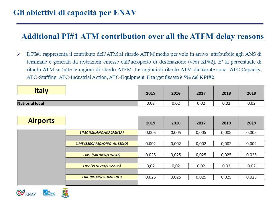 Gli obiettivi di capacità per ENAV  Il PI#1 rappresenta il contributo dell'ATM al ritardo ATFM medio per volo in arrivo attribuibile agli ANS di term