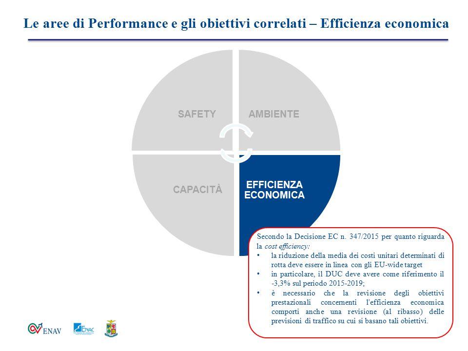 Le aree di Performance e gli obiettivi correlati – Efficienza economica SAFETYAMBIENTE EFFICIENZA ECONOMICA CAPACITÀ Secondo la Decisione EC n. 347/20
