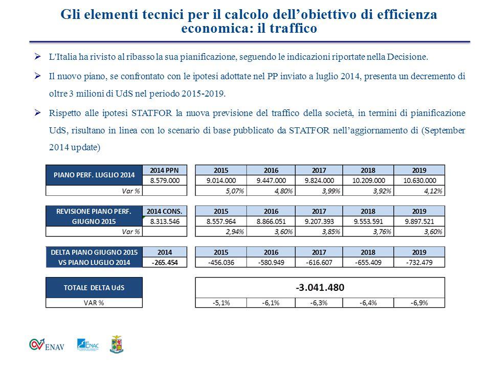 Gli elementi tecnici per il calcolo dell'obiettivo di efficienza economica: il traffico  L'Italia ha rivisto al ribasso la sua pianificazione, seguen