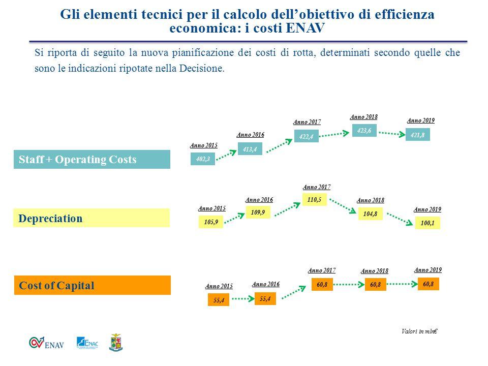 Gli elementi tecnici per il calcolo dell'obiettivo di efficienza economica: i costi ENAV Anno 2015 402,3 Anno 2016 413,4 Staff + Operating Costs Anno