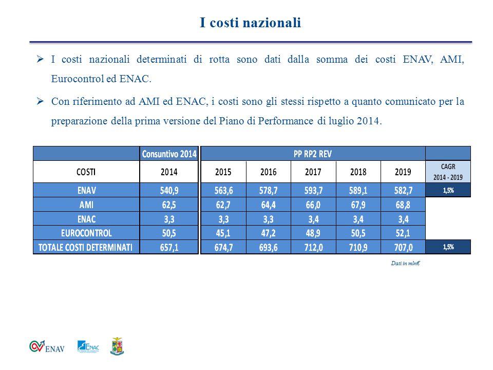 I costi nazionali  I costi nazionali determinati di rotta sono dati dalla somma dei costi ENAV, AMI, Eurocontrol ed ENAC.  Con riferimento ad AMI ed