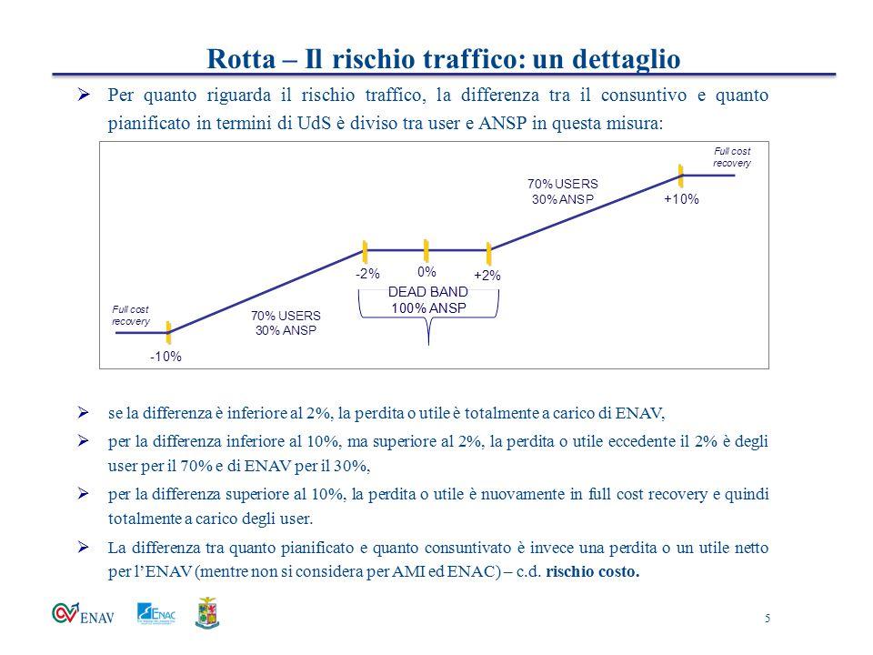 Rotta – Il rischio traffico: un dettaglio  Per quanto riguarda il rischio traffico, la differenza tra il consuntivo e quanto pianificato in termini d