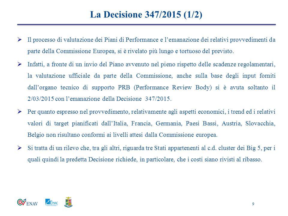 La Decisione 347/2015 (1/2)  Il processo di valutazione dei Piani di Performance e l'emanazione dei relativi provvedimenti da parte della Commissione