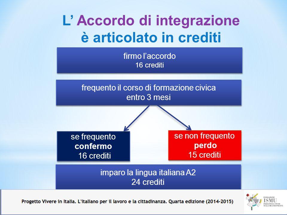 6 firmo l'accordo 16 crediti firmo l'accordo 16 crediti frequento il corso di formazione civica entro 3 mesi frequento il corso di formazione civica e