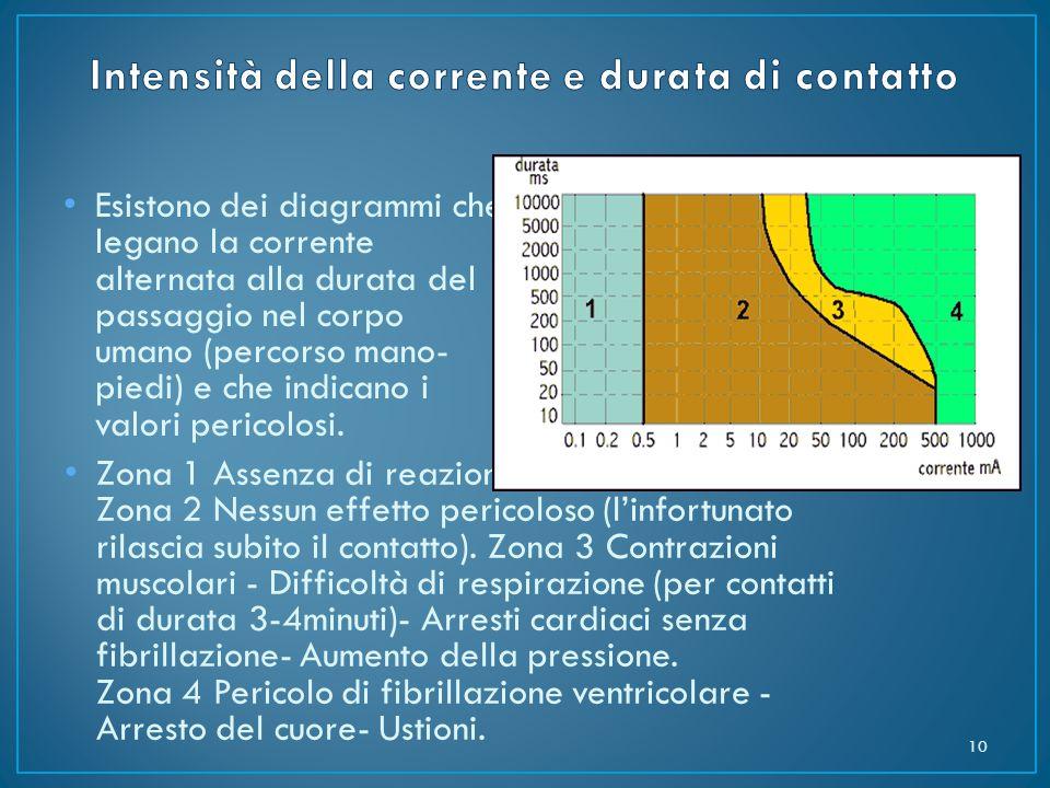 Esistono dei diagrammi che legano la corrente alternata alla durata del passaggio nel corpo umano (percorso mano- piedi) e che indicano i valori peric
