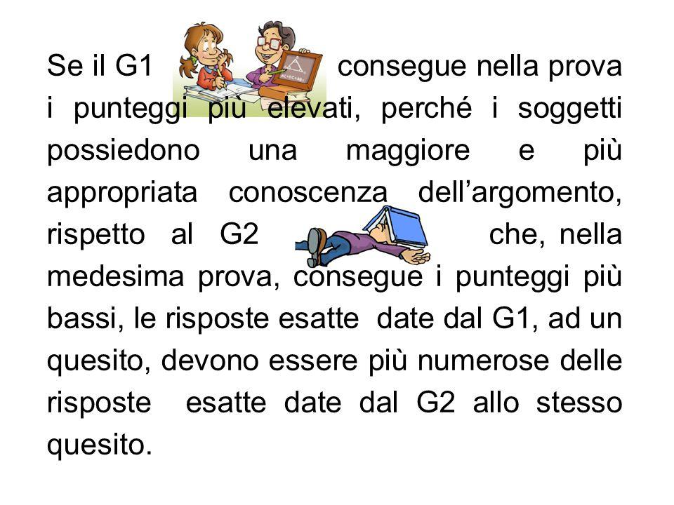 Se il G1 consegue nella prova i punteggi più elevati, perché i soggetti possiedono una maggiore e più appropriata conoscenza dell'argomento, rispetto al G2 che, nella medesima prova, consegue i punteggi più bassi, le risposte esatte date dal G1, ad un quesito, devono essere più numerose delle risposte esatte date dal G2 allo stesso quesito.