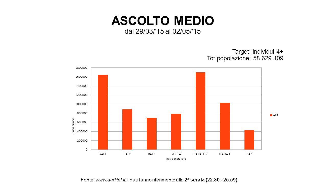 ASCOLTO MEDIO dal 29/03/'15 al 02/05/'15 Target: individui 4+ Tot popolazione: 58.629.109 Fonte: www.auditel.it. I dati fanno riferimento alla 2ª sera