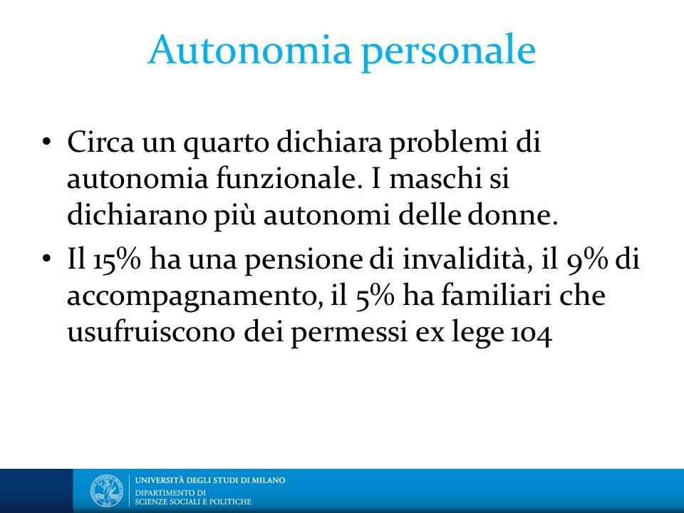 Autonomia personale Circa un quarto dichiara problemi di autonomia funzionale. I maschi si dichiarano più autonomi delle donne. Il 15% ha una pensione