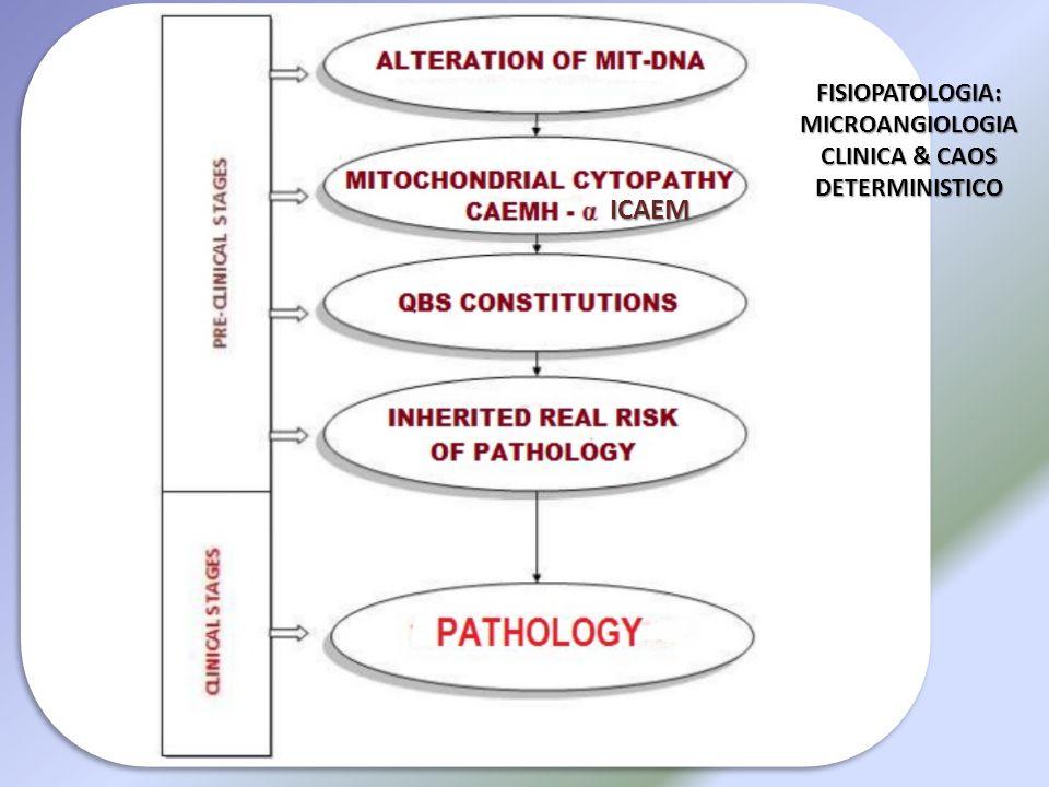 FISIOPATOLOGIA: MICROANGIOLOGIA CLINICA & CAOS DETERMINISTICO ICAEM