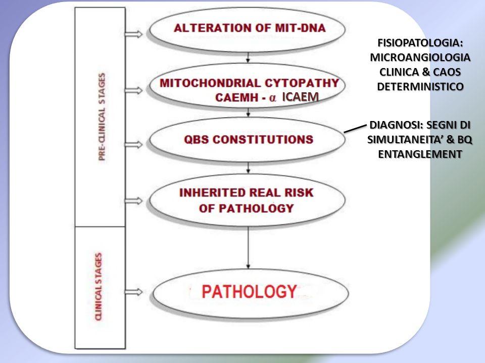 FISIOPATOLOGIA: MICROANGIOLOGIA CLINICA & CAOS DETERMINISTICO DIAGNOSI: SEGNI DI SIMULTANEITA' & BQ ENTANGLEMENT ICAEM