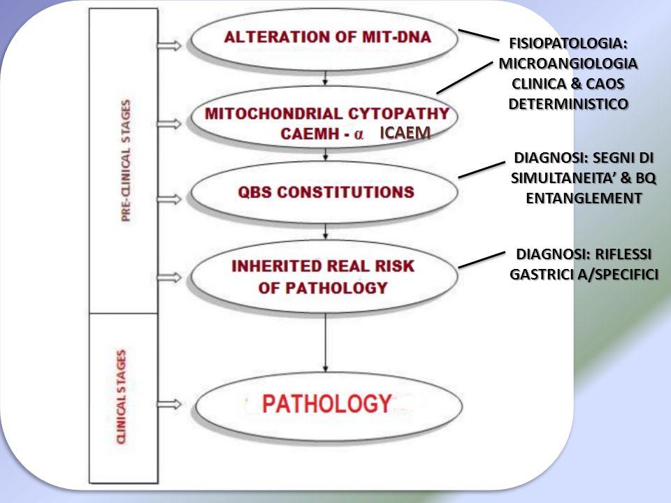 FISIOPATOLOGIA: MICROANGIOLOGIA CLINICA & CAOS DETERMINISTICO DIAGNOSI: SEGNI DI SIMULTANEITA' & BQ ENTANGLEMENT DIAGNOSI: RIFLESSI GASTRICI A/SPECIFI
