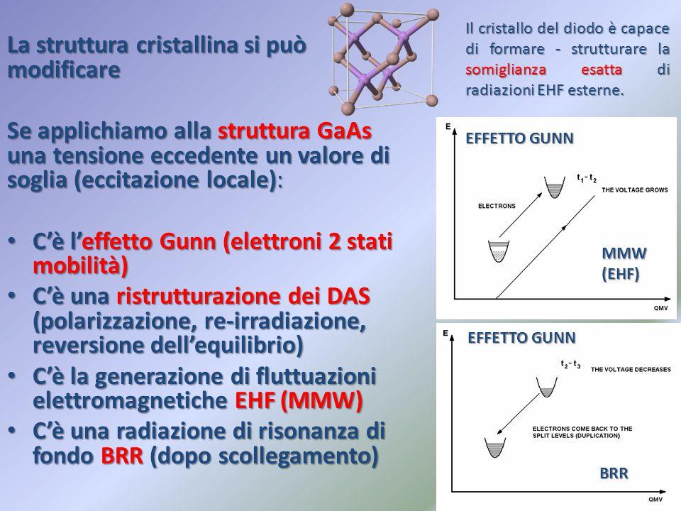 La struttura cristallina si può modificare Se applichiamo alla struttura GaAs una tensione eccedente un valore di soglia (eccitazione locale): C'è l'e