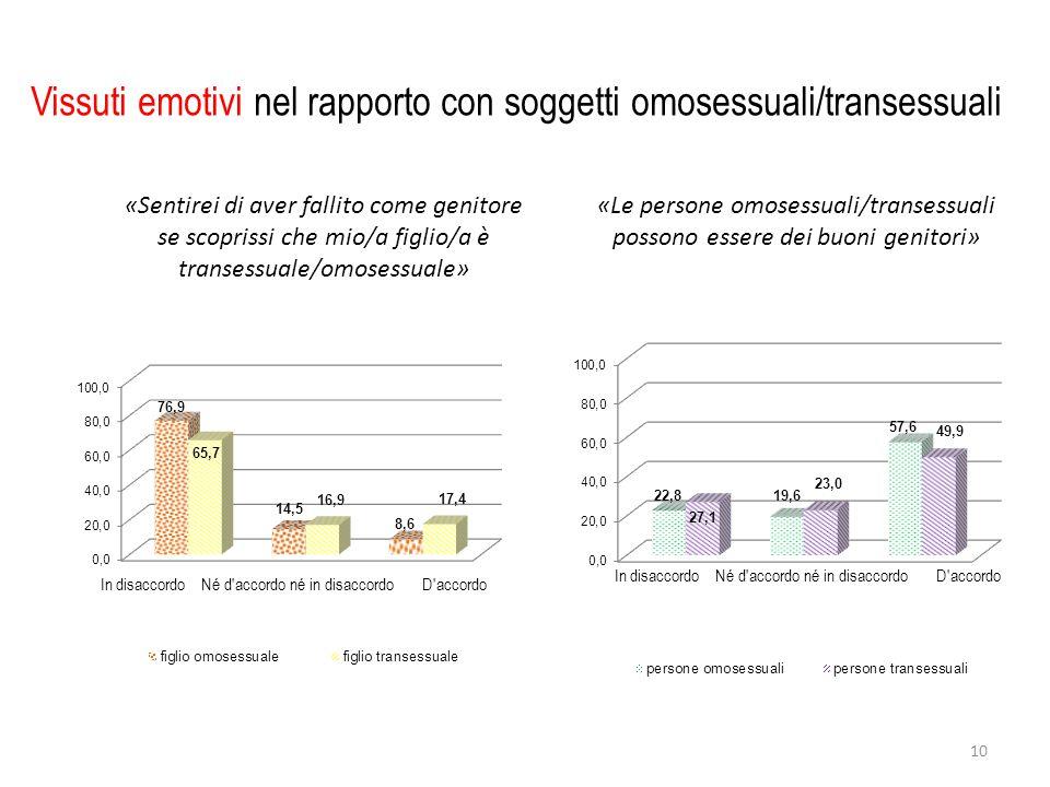 Vissuti emotivi nel rapporto con soggetti omosessuali/transessuali «Sentirei di aver fallito come genitore se scoprissi che mio/a figlio/a è transessuale/omosessuale» «Le persone omosessuali/transessuali possono essere dei buoni genitori» 10