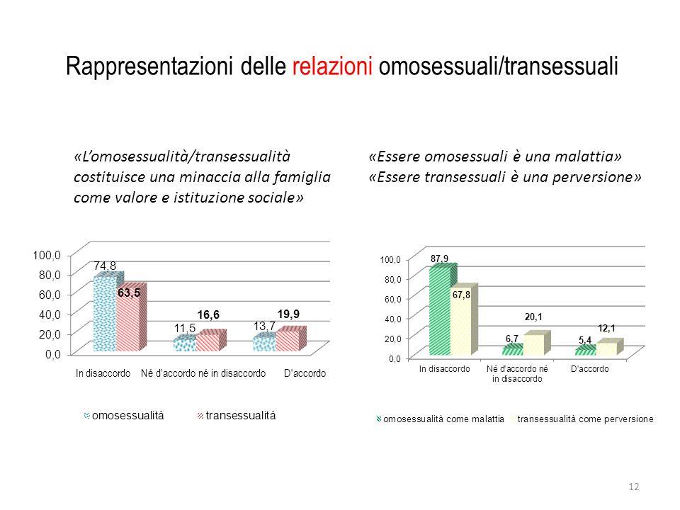 Rappresentazioni delle relazioni omosessuali/transessuali «L'omosessualità/transessualità costituisce una minaccia alla famiglia come valore e istituzione sociale» «Essere omosessuali è una malattia» «Essere transessuali è una perversione» 12