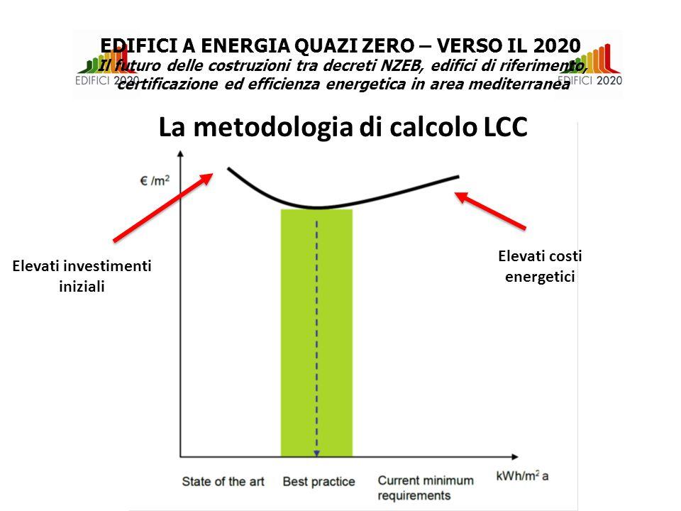Elevati investimenti iniziali Elevati costi energetici La metodologia di calcolo LCC EDIFICI A ENERGIA QUAZI ZERO – VERSO IL 2020 Il futuro delle costruzioni tra decreti NZEB, edifici di riferimento, certificazione ed efficienza energetica in area mediterranea