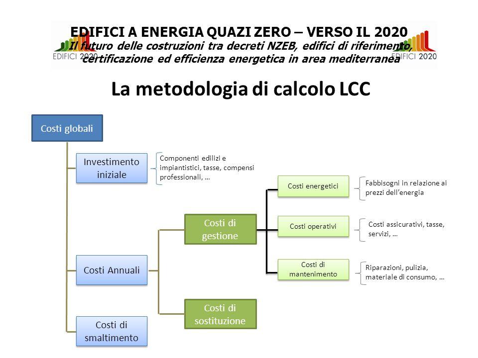 Costi globali Investimento iniziale Costi Annuali Costi di smaltimento Costi di gestione Costi di sostituzione Costi energetici Costi operativi Costi di mantenimento Componenti edilizi e impiantistici, tasse, compensi professionali, … Fabbisogni in relazione ai prezzi dell'energia Costi assicurativi, tasse, servizi, … Riparazioni, pulizia, materiale di consumo, … La metodologia di calcolo LCC EDIFICI A ENERGIA QUAZI ZERO – VERSO IL 2020 Il futuro delle costruzioni tra decreti NZEB, edifici di riferimento, certificazione ed efficienza energetica in area mediterranea