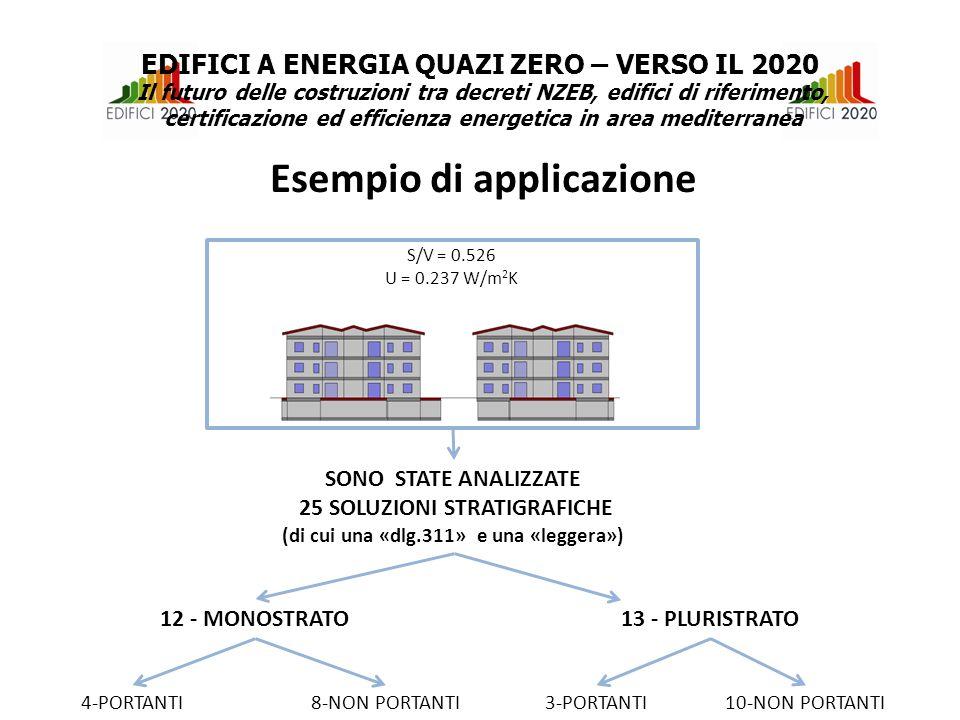 SONO STATE ANALIZZATE 25 SOLUZIONI STRATIGRAFICHE (di cui una «dlg.311» e una «leggera») 12 - MONOSTRATO13 - PLURISTRATO 4-PORTANTI 8-NON PORTANTI3-PORTANTI 10-NON PORTANTI S/V = 0.526 U = 0.237 W/m 2 K Esempio di applicazione EDIFICI A ENERGIA QUAZI ZERO – VERSO IL 2020 Il futuro delle costruzioni tra decreti NZEB, edifici di riferimento, certificazione ed efficienza energetica in area mediterranea