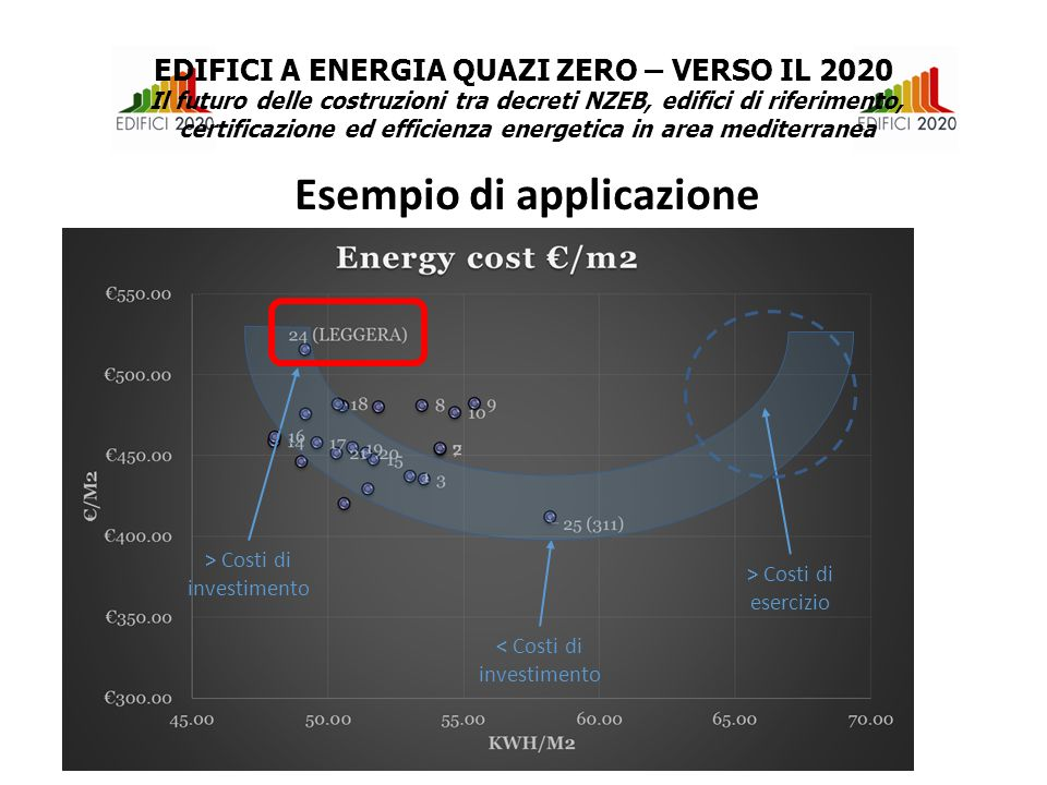 > Costi di investimento < Costi di investimento > Costi di esercizio Esempio di applicazione EDIFICI A ENERGIA QUAZI ZERO – VERSO IL 2020 Il futuro delle costruzioni tra decreti NZEB, edifici di riferimento, certificazione ed efficienza energetica in area mediterranea