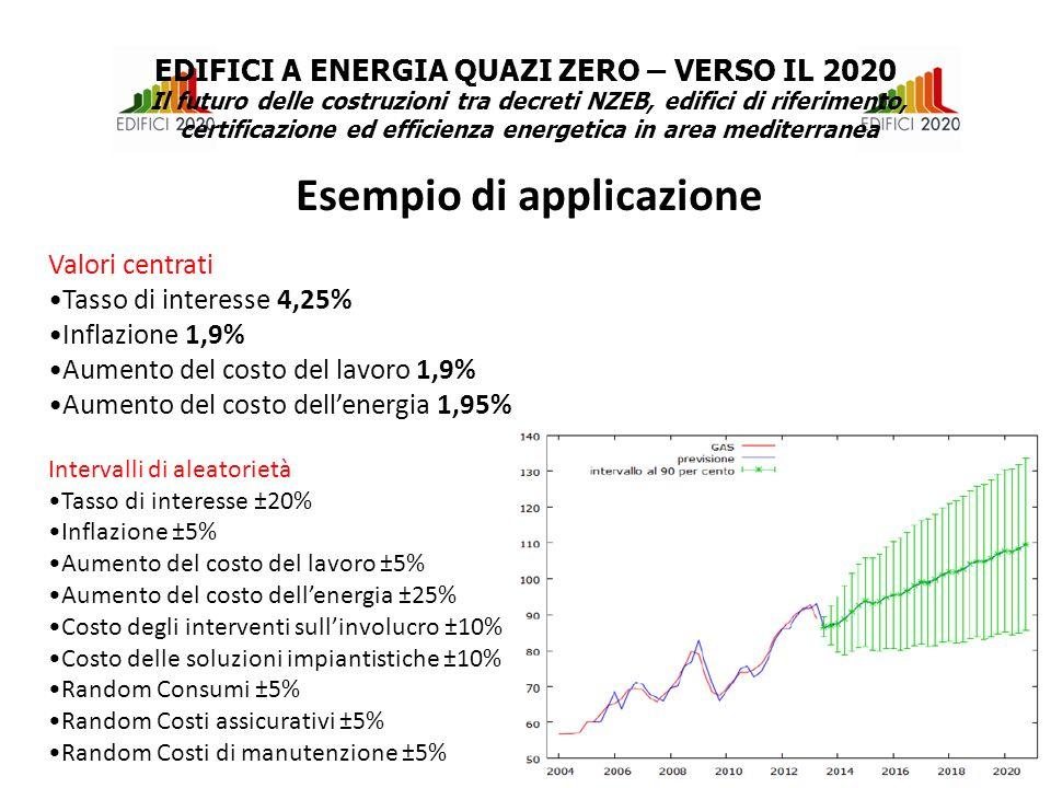 Esempio di applicazione EDIFICI A ENERGIA QUAZI ZERO – VERSO IL 2020 Il futuro delle costruzioni tra decreti NZEB, edifici di riferimento, certificazione ed efficienza energetica in area mediterranea Valori centrati Tasso di interesse 4,25% Inflazione 1,9% Aumento del costo del lavoro 1,9% Aumento del costo dell'energia 1,95% Intervalli di aleatorietà Tasso di interesse ±20% Inflazione ±5% Aumento del costo del lavoro ±5% Aumento del costo dell'energia ±25% Costo degli interventi sull'involucro ±10% Costo delle soluzioni impiantistiche ±10% Random Consumi ±5% Random Costi assicurativi ±5% Random Costi di manutenzione ±5%